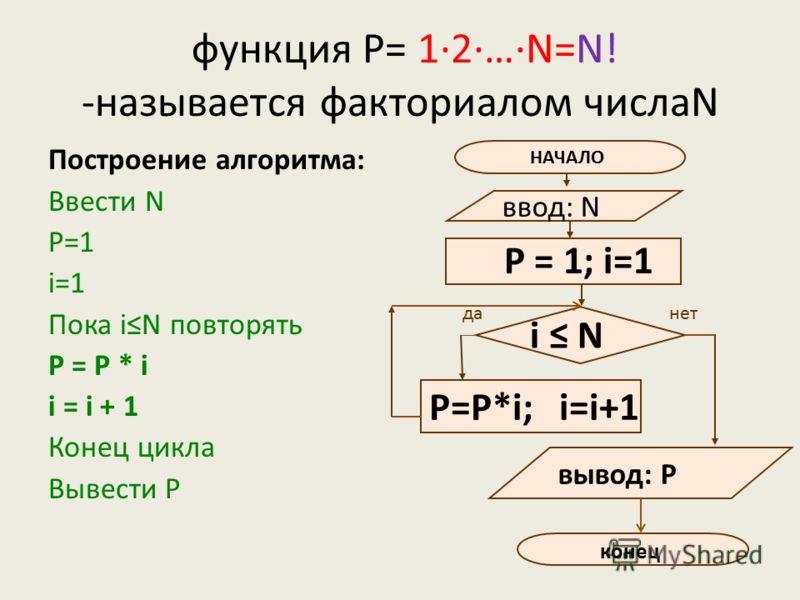 функция Р= 1·2·…·N=N! -называется факториалом числаN Построение алгоритма: Ввести N Р=1 i=1 Пока iN повторять P = P * i i = i + 1 Конец цикла Вывести Р НАЧАЛО ввод: N P=P*i; i=i+1 P = 1; i=1 данет i N конец вывод: Р