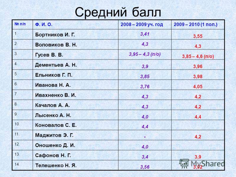 Средний балл п/п Ф. И. О.2008 – 2009 уч. год2009 – 2010 (1 пол.) 1. Бортников И. Г. 3,41 3,55 2. Воловиков В. Н. 4,3 3. Гусев В. В. 3,95 – 4,3 (п/о) 3,85 – 4,6 (п/о) 4. Дементьев А. Н. 3,93,96 5. Ельников Г. П. 3,853,98 6. Иванова Н. А. 3,764,05 7. И