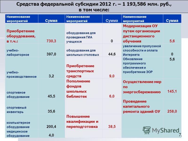 Средства федеральной субсидии 2012 г. – 1 193,586 млн. руб., в том числе: Наименование мероприятий Сумма Наименование мероприятий Сумма Наименование мероприятий Сумма Приобретение оборудования, в т.ч.: 730,3 оборудование для проведения ГИА учащихся 0