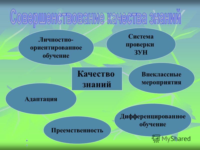 Качество знаний Система проверки ЗУН Внеклассные мероприятия Дифференцированное обучение Преемственность Адаптация Личностно- ориентированное обучение