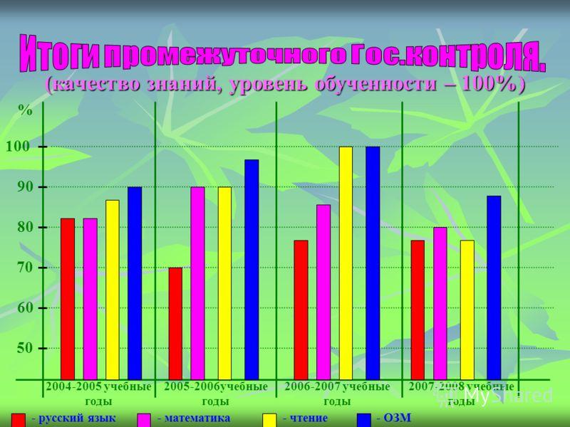 50 60 70 80 90 100 % 2004-2005 учебные годы 2005-2006учебные годы 2006-2007 учебные годы 2007-2008 учебные годы - русский язык- математика- чтение- ОЗМ (качество знаний, уровень обученности – 100%)