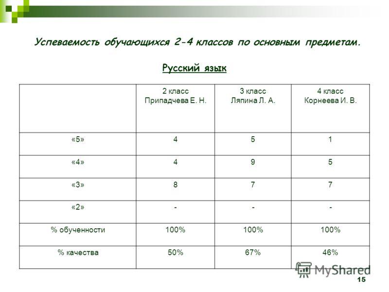 15 Успеваемость обучающихся 2-4 классов по основным предметам. Русский язык 2 класс Припадчева Е. Н. 3 класс Ляпина Л. А. 4 класс Корнеева И. В. «5»451 «4»495 «3»877 «2»--- % обученности100% % качества50%67%46%
