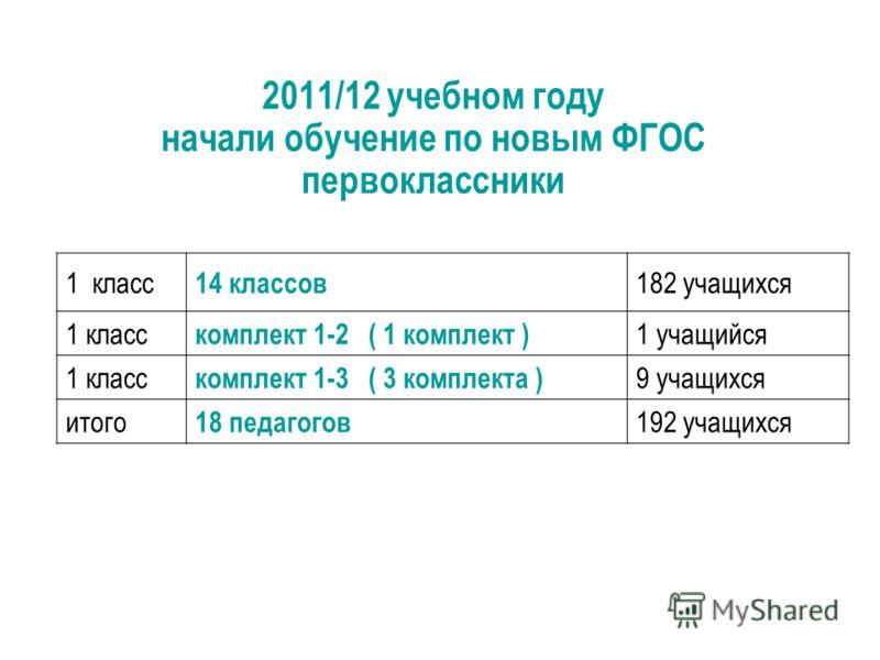 2011/12 учебном году начали обучение по новым ФГОС первоклассники 1 класс 14 классов 182 учащихся 1 класс комплект 1-2 ( 1 комплект ) 1 учащийся 1 класс комплект 1-3 ( 3 комплекта ) 9 учащихся итого 18 педагогов 192 учащихся