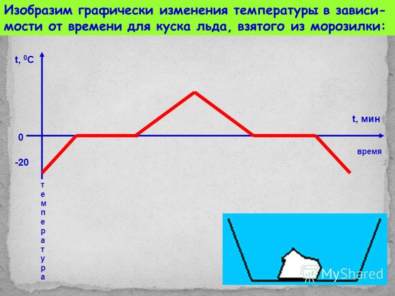 Изобразим графически изменения температуры в зависи- мости от времени для куска льда, взятого из морозилки: температуратемпература t, 0 С -20 0 t, мин время