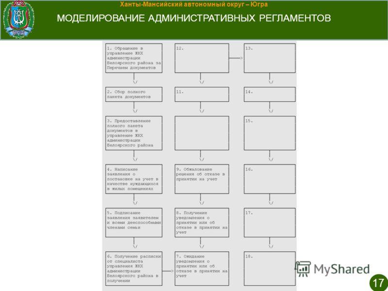 Ханты-Мансийский автономный округ – Югра МОДЕЛИРОВАНИЕ АДМИНИСТРАТИВНЫХ РЕГЛАМЕНТОВ 17