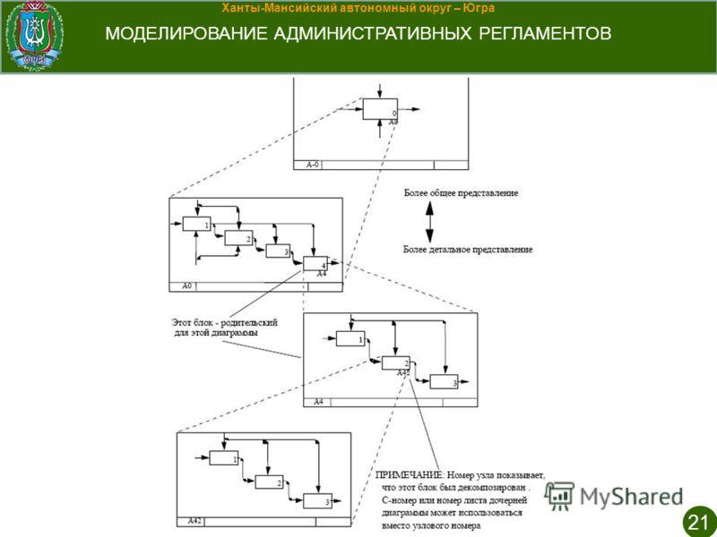 Ханты-Мансийский автономный округ – Югра МОДЕЛИРОВАНИЕ АДМИНИСТРАТИВНЫХ РЕГЛАМЕНТОВ 21