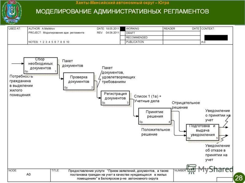 Ханты-Мансийский автономный округ – Югра МОДЕЛИРОВАНИЕ АДМИНИСТРАТИВНЫХ РЕГЛАМЕНТОВ 28