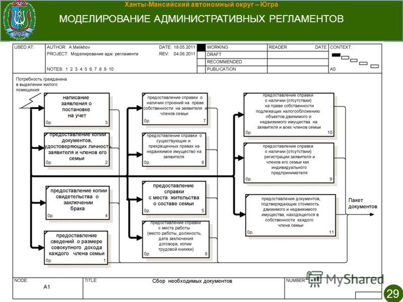 Ханты-Мансийский автономный округ – Югра МОДЕЛИРОВАНИЕ АДМИНИСТРАТИВНЫХ РЕГЛАМЕНТОВ 29