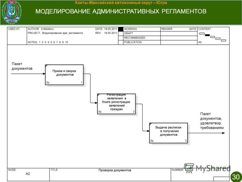 Ханты-Мансийский автономный округ – Югра МОДЕЛИРОВАНИЕ АДМИНИСТРАТИВНЫХ РЕГЛАМЕНТОВ 30