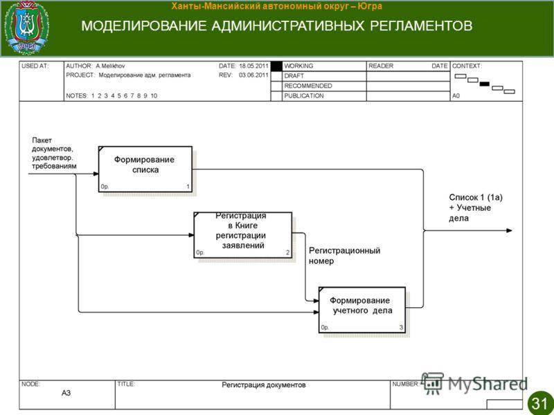 Ханты-Мансийский автономный округ – Югра МОДЕЛИРОВАНИЕ АДМИНИСТРАТИВНЫХ РЕГЛАМЕНТОВ 31