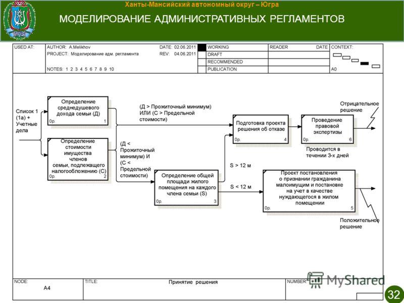 Ханты-Мансийский автономный округ – Югра МОДЕЛИРОВАНИЕ АДМИНИСТРАТИВНЫХ РЕГЛАМЕНТОВ 32