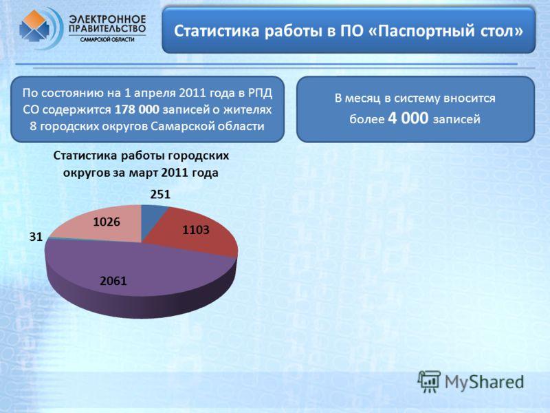 Статистика работы в ПО «Паспортный стол» В месяц в систему вносится более 4 000 записей По состоянию на 1 апреля 2011 года в РПД СО содержится 178 000 записей о жителях 8 городских округов Самарской области