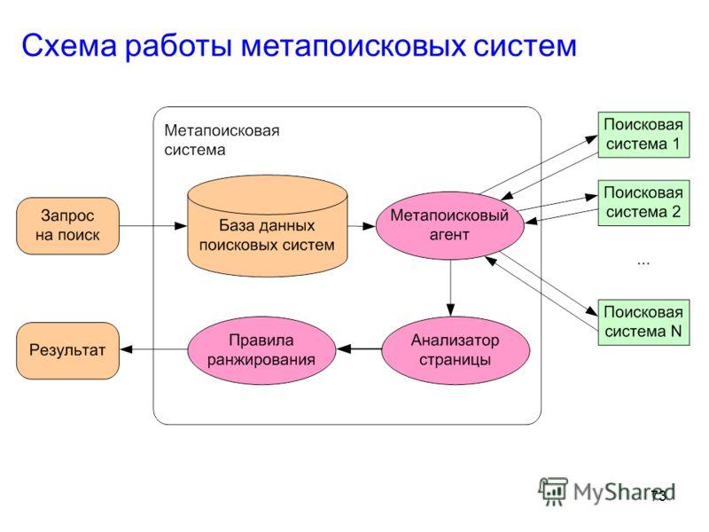 73 Схема работы метапоисковых систем