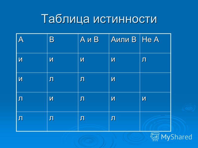 Таблица истинности АВ А и В Аили В Не А иииил илли лилии лллл