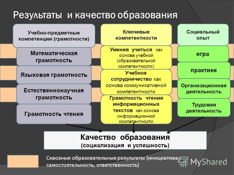 Результаты и качество образования Учебно-предметные компетенции (грамотности) Математическая грамотность Языковая грамотность Естественнонаучная грамотность Грамотность чтения Ключевые компетентности Умения учиться как основа учебной (образовательной