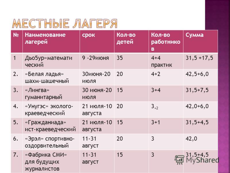 Наименование лагерей срокКол-во детей Кол-во работнико в Сумма 1Дьо5ур»математи ческий 9 -29июня354+4 практик 31,5 +17,5 2.«Белая ладья» шахм-шашечный 30июня-20 июля 204+242,5+6,0 3.«Лингва» гуманитарный 30 июня-20 июля 153+431,5+7,5 4.«Унугэс» эколо