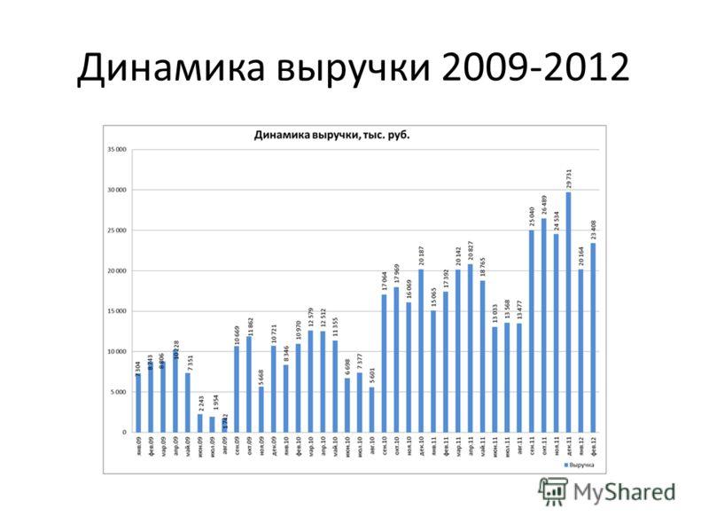 Динамика выручки 2009-2012