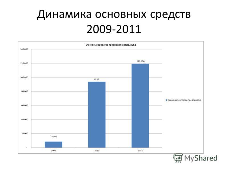 Динамика основных средств 2009-2011