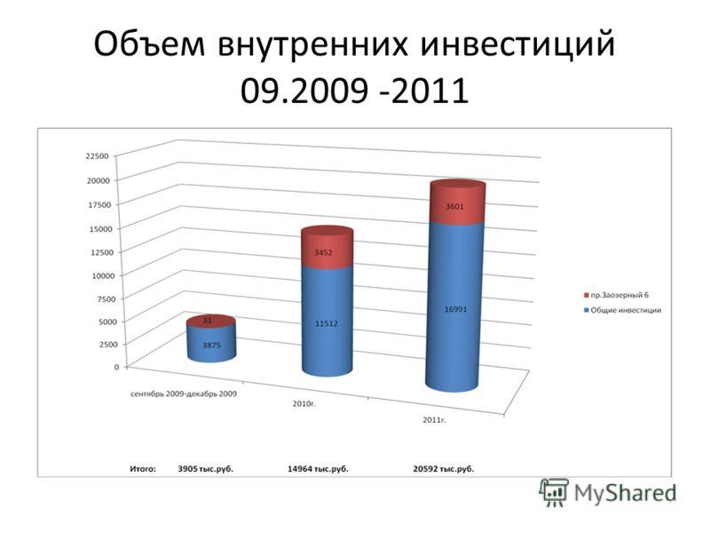 Объем внутренних инвестиций 09.2009 -2011