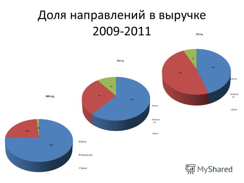 Доля направлений в выручке 2009-2011