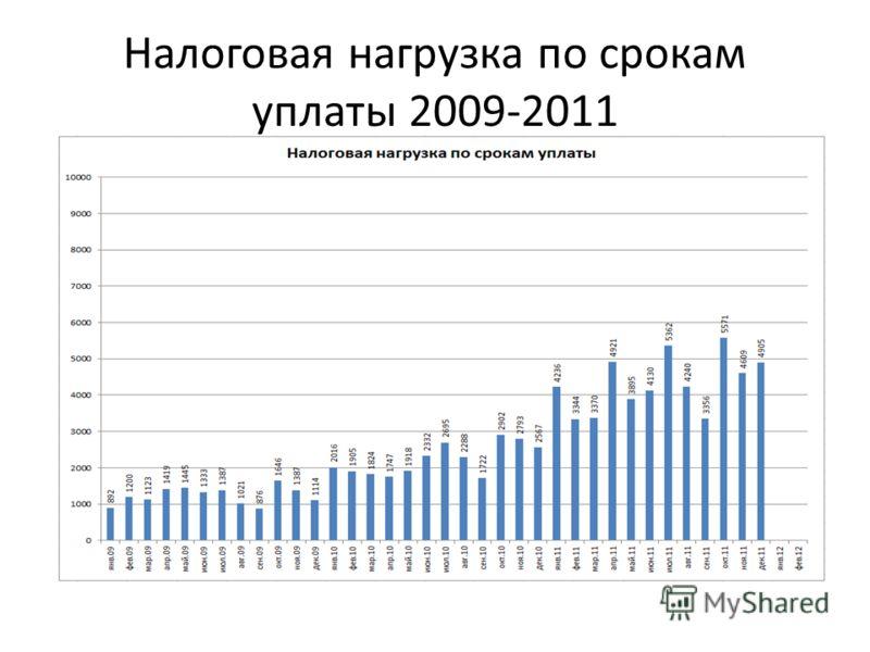 Налоговая нагрузка по срокам уплаты 2009-2011