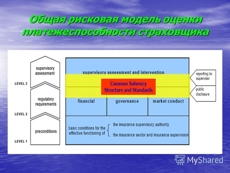 Общая рисковая модель оценки платежеспособности страховщика