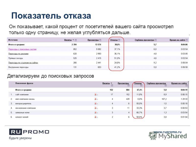 Показатель отказа www.rupromo.ru Он показывает, какой процент от посетителей вашего сайта просмотрел только одну страницу, не желая углубляться дальше. Детализируем до поисковых запросов