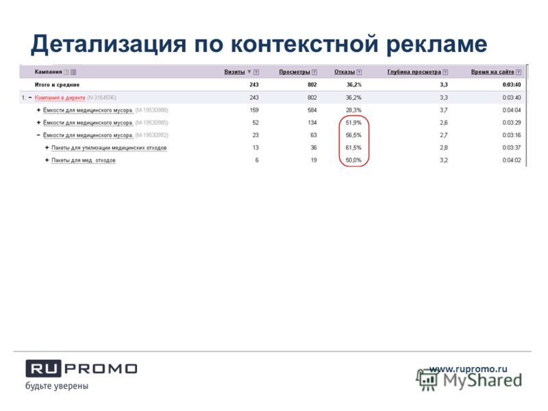 Детализация по контекстной рекламе www.rupromo.ru