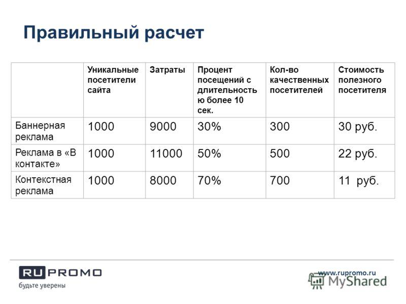 Правильный расчет www.rupromo.ru Уникальные посетители сайта ЗатратыПроцент посещений с длительность ю более 10 сек. Кол-во качественных посетителей Стоимость полезного посетителя Баннерная реклама 1000900030%30030 руб. Реклама в «В контакте» 1000110