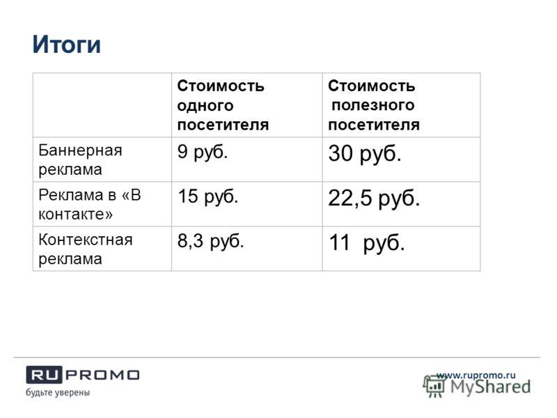 Итоги www.rupromo.ru Стоимость одного посетителя Стоимость полезного посетителя Баннерная реклама 9 руб. 30 руб. Реклама в «В контакте» 15 руб. 22,5 руб. Контекстная реклама 8,3 руб. 11 руб.