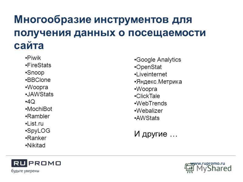 Многообразие инструментов для получения данных о посещаемости сайта www.rupromo.ru Piwik FireStats Snoop BBClone Woopra JAWStats 4Q MochiBot Rambler List.ru SpyLOG Ranker Nikitad Google Analytics OpenStat Liveinternet Яндекс.Метрика Woopra ClickTale