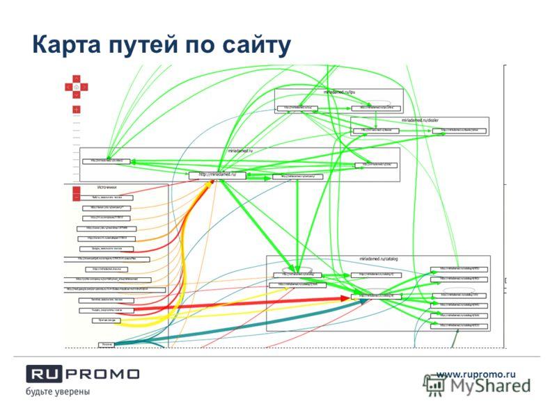 Карта путей по сайту www.rupromo.ru