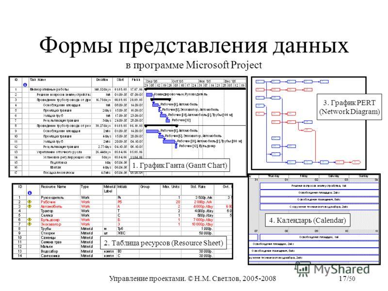 Управление проектами. © Н.М. Светлов, 2005-200817/ 50 Формы представления данных в программе Microsoft Project 1. График Ганта (Gantt Chart) 2. Таблица ресурсов (Resource Sheet) 3. График PERT (Network Diagram) 4. Календарь (Calendar)