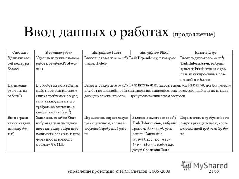 Управление проектами. © Н.М. Светлов, 2005-200821/ 50 Ввод данных о работах (продолжение)