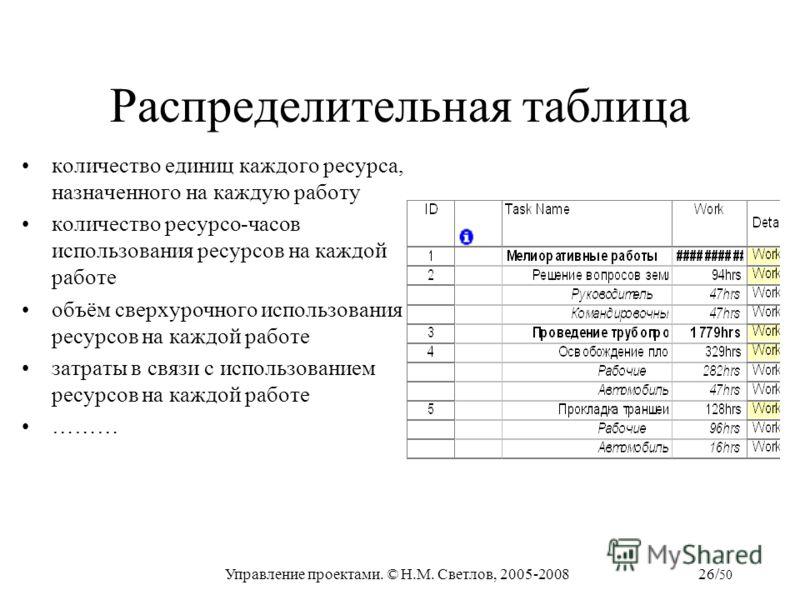Управление проектами. © Н.М. Светлов, 2005-200826/ 50 Распределительная таблица количество единиц каждого ресурса, назначенного на каждую работу количество ресурсо-часов использования ресурсов на каждой работе объём сверхурочного использования ресурс