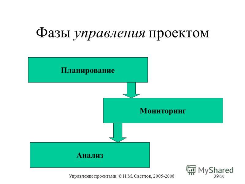Управление проектами. © Н.М. Светлов, 2005-200839/ 50 Фазы управления проектом Планирование Мониторинг Анализ