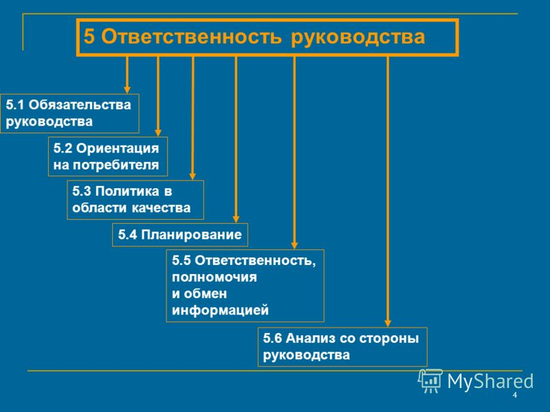 4 5 Ответственность руководства 5.1 Обязательства руководства 5.3 Политика в области качества 5.2 Ориентация на потребителя 5.4 Планирование 5.5 Ответственность, полномочия и обмен информацией 5.6 Анализ со стороны руководства