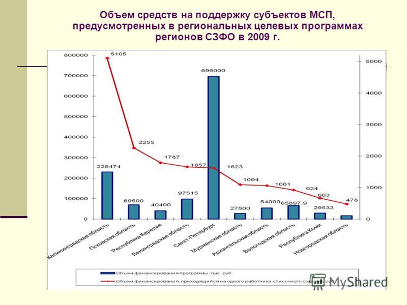 Объем средств на поддержку субъектов МСП, предусмотренных в региональных целевых программах регионов СЗФО в 2009 г.