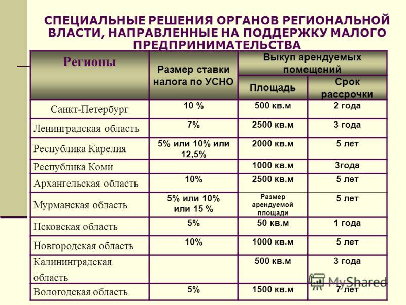 СПЕЦИАЛЬНЫЕ РЕШЕНИЯ ОРГАНОВ РЕГИОНАЛЬНОЙ ВЛАСТИ, НАПРАВЛЕННЫЕ НА ПОДДЕРЖКУ МАЛОГО ПРЕДПРИНИМАТЕЛЬСТВА Регионы Размер ставки налога по УСНО Выкуп арендуемых помещений Площадь Срок рассрочки Санкт-Петербург 10 %500 кв.м2 года Ленинградская область 7%25