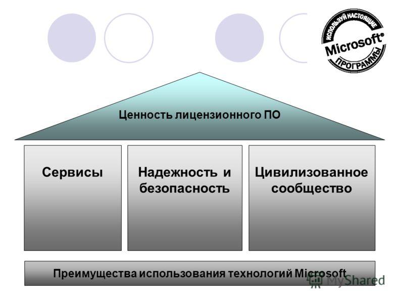 Ценность лицензионного ПО СервисыНадежность и безопасность Цивилизованное сообщество Преимущества использования технологий Microsoft