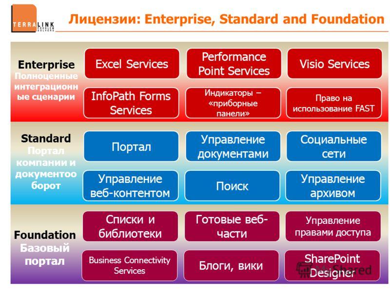 Лицензии: Enterprise, Standard and Foundation Excel Services Performance Point Services Visio Services InfoPath Forms Services Индикаторы – «приборные панели» Право на использование FAST Портал Управление документами Социальные сети Управление веб-ко