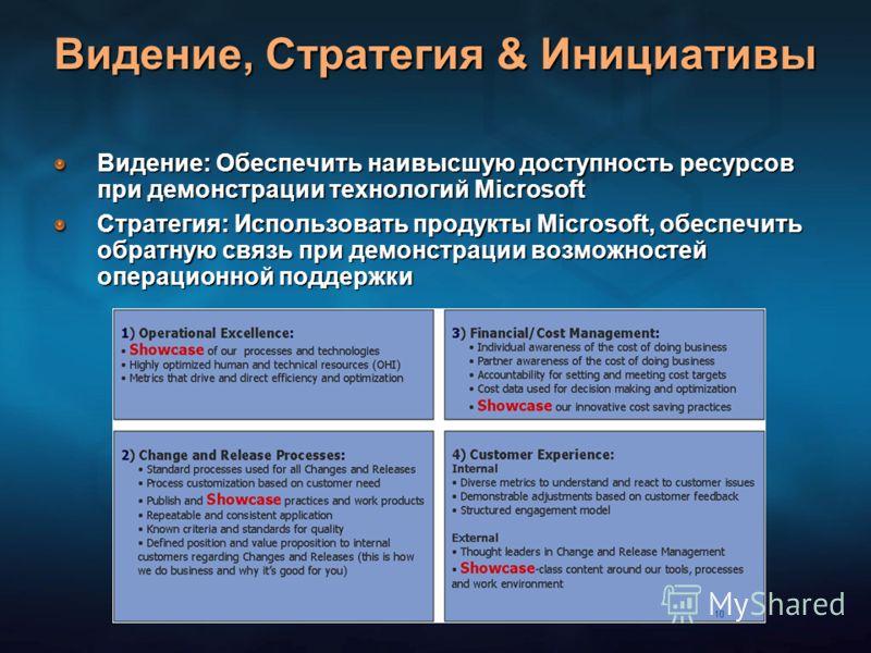 Видение, Стратегия & Инициативы Видение: Обеспечить наивысшую доступность ресурсов при демонстрации технологий Microsoft Стратегия: Использовать продукты Microsoft, обеспечить обратную связь при демонстрации возможностей операционной поддержки