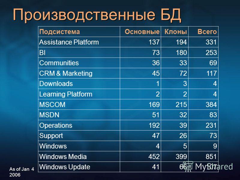 Производственные БД ПодсистемаОсновныеКлоныВсего Assistance Platform137194331 BI73180253 Communities363369 CRM & Marketing4572117 Downloads134 Learning Platform224 MSCOM169215384 MSDN513283 Operations19239231 Support472673 Windows459 Windows Media452
