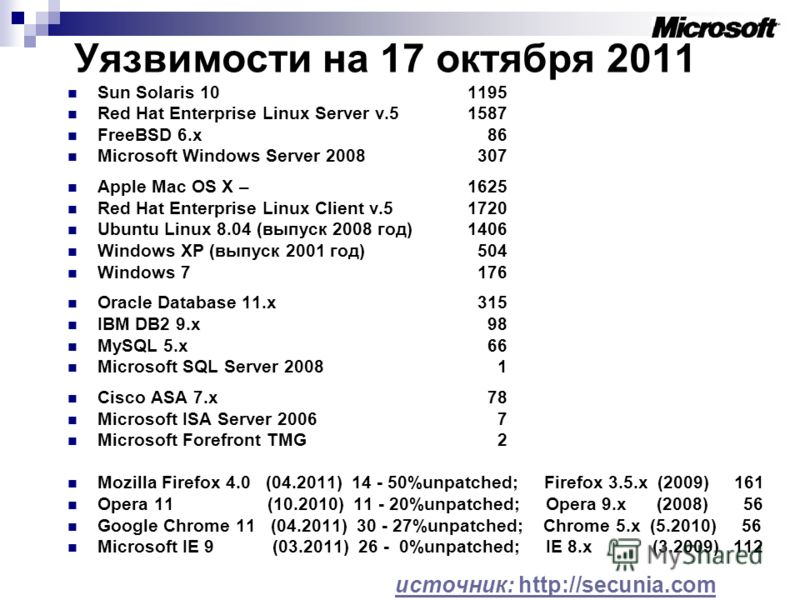 Уязвимости на 17 октября 2011 Sun Solaris 10 1195 Red Hat Enterprise Linux Server v.5 1587 FreeBSD 6.x 86 Microsoft Windows Server 2008 307 Apple Mac OS X – 1625 Red Hat Enterprise Linux Client v.51720 Ubuntu Linux 8.04 (выпуск 2008 год)1406 Windows