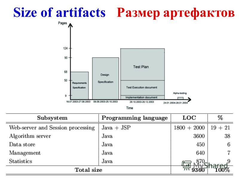 Size of artifacts Размер артефактов