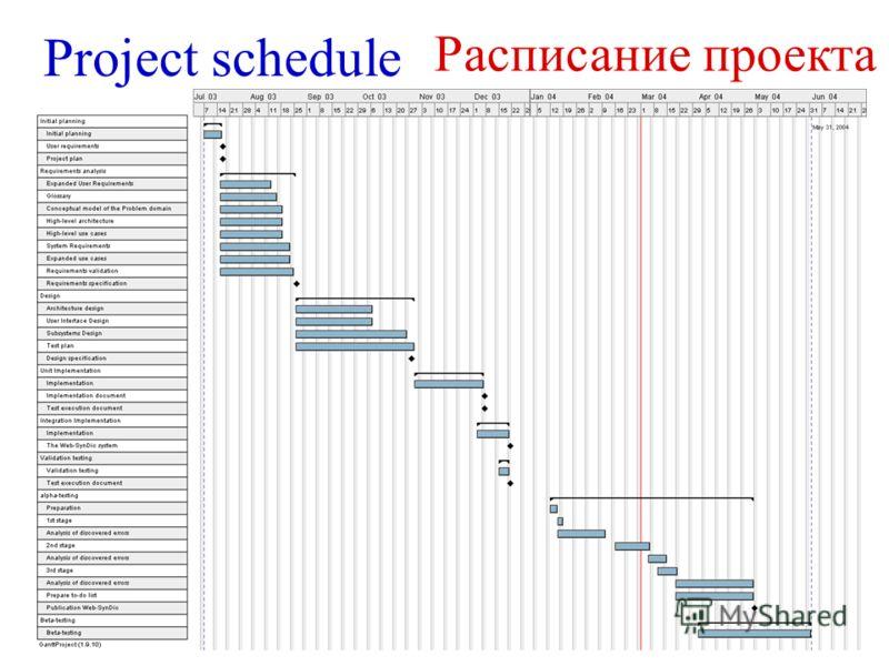 Project schedule Расписание проекта