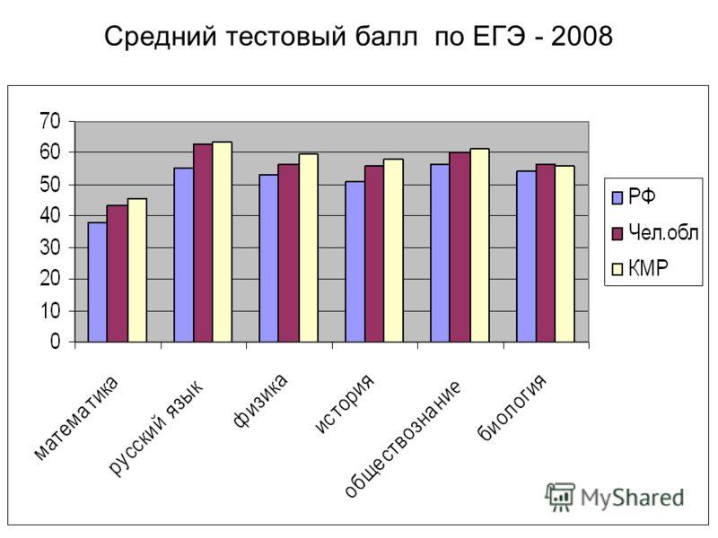 Средний тестовый балл по ЕГЭ - 2008