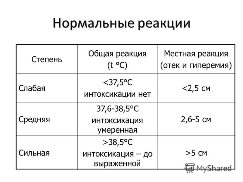 Нормальные реакции Степень Общая реакция (t °С) Местная реакция (отек и гиперемия) Слабая 5 см