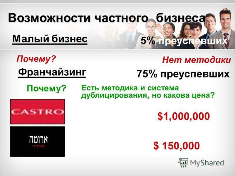 Возможности частного бизнеса Малый бизнес Почему? 5% преуспевших 75% преуспевших Нет методики $ 150,000 $1,000,000 Франчайзинг Есть методика и система дублицирования, но какова цена?