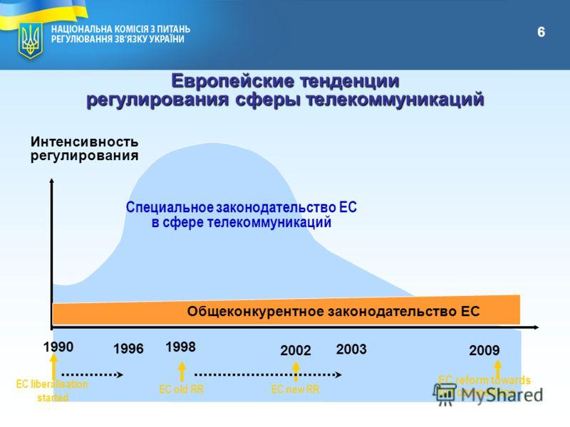http://www.stc.gov.ua МІНІСТЕРСТВО ТРАНСПОРТУ ТА ЗВЯЗКУ УКРАЇНИ Европейские тенденции регулирования сферы телекоммуникаций 6 Интенсивность регулирования Специальное законодательство EC в сфере телекоммуникаций Общеконкурентное законодательство ЕС 199